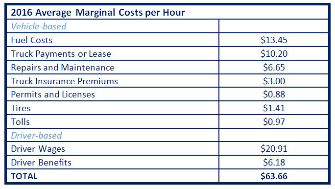 graph of average cost per hour
