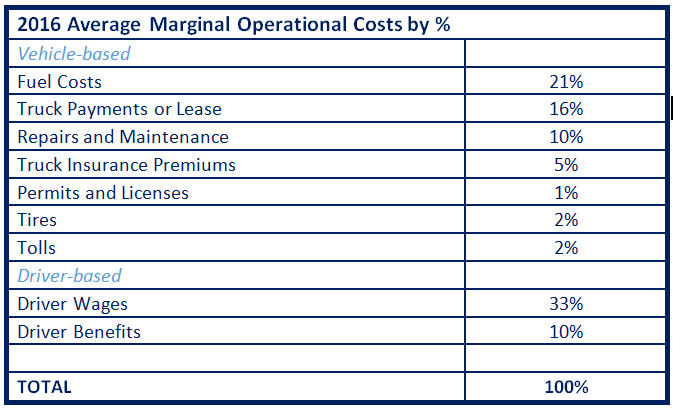 Chart of average costs